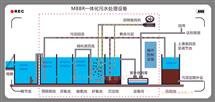 RLHB-AO四川省地埋式一体化污水处理