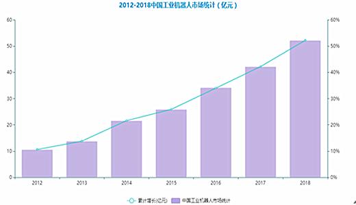 浅析2018年中国工业机器人产业发展状况