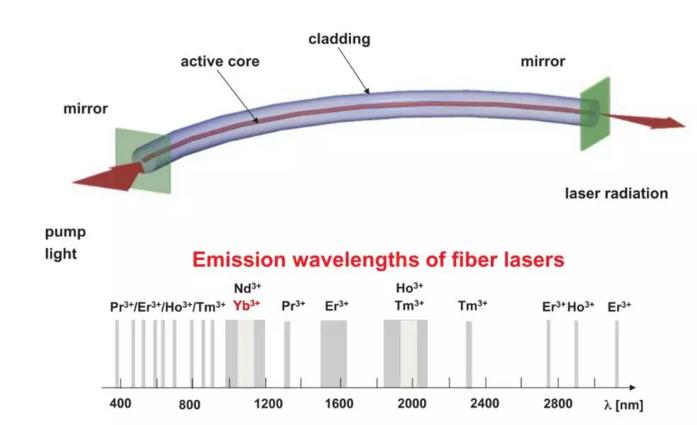 高功率光纤激光