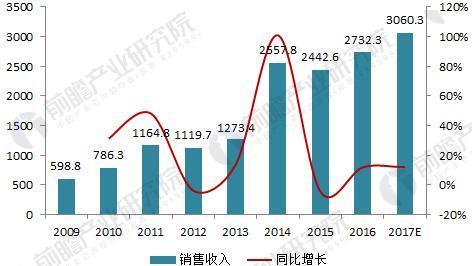 2018年中国数控机床行业现状分析与前景预测 高端数控机床国产化率有望继续提