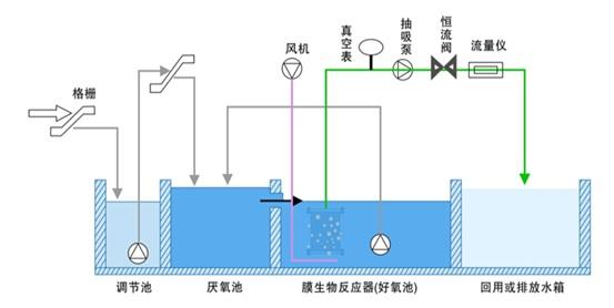 地埋式一体化污水处理设备污水处理流程 污水首先经过格栅井去除污水中较大的悬浮物、确保污水泵等后续设备正常稳定地运行。格栅后的污水进入调节池,调节污水水量、水峰和均匀水质,以削减高峰负荷,利于下一步后续处理。调节后的污水泵提升至配水槽,进入地埋式CCB污水处理设备,地埋式CCB污水处理设备采用U形双锥结构,分为对流接触氧化区、导流沉降回流区、生物过滤区三部分组成。来自配水槽的污水首先进入内锥,自上而下,通过填料空隙间曲折下行,空气自下而上,通过滤料空隙间曲折上升,在对流中与污水及填料上附着的生物膜充分接触